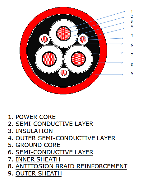 Medium Voltage Trailing Rubber Insulated Cable 14 / 25kv Ntscgewoeu Type