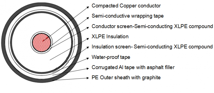 High Voltage XLPE Insulated Industrial Power Cable 66kV With Seperated Conductor